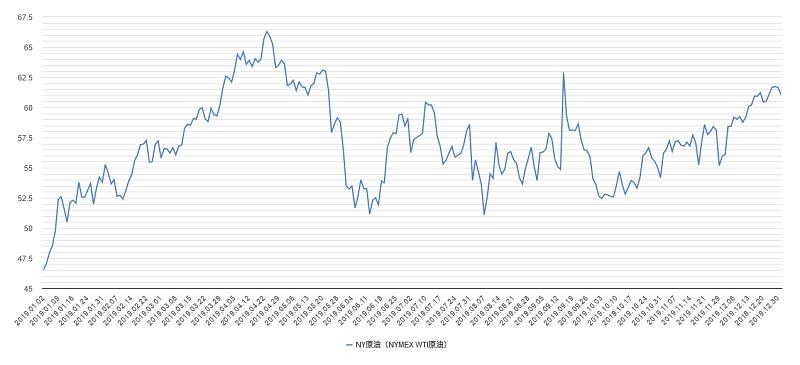 原油価格(NY原油・WTI原油)チャート2019年