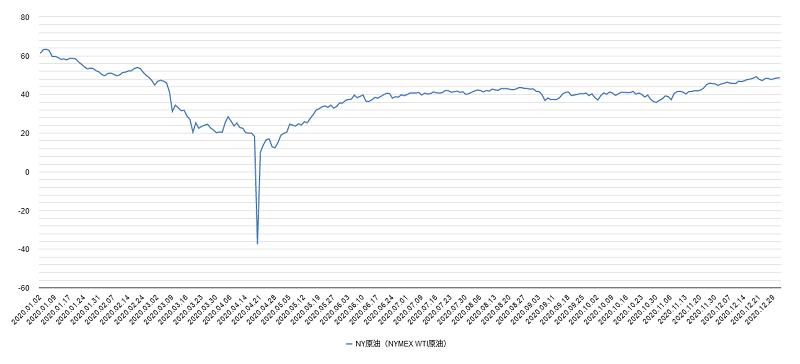 原油価格(NY原油・WTI原油)チャート2020年