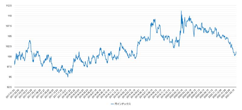 円インデックスチャート
