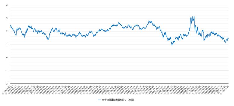 米国10年物価連動国債利回り2003年-2009年