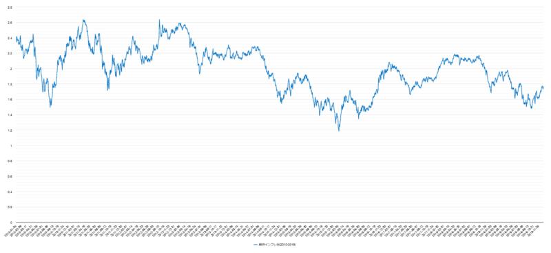 期待インフレ率(米国)チャート2010年-2019年
