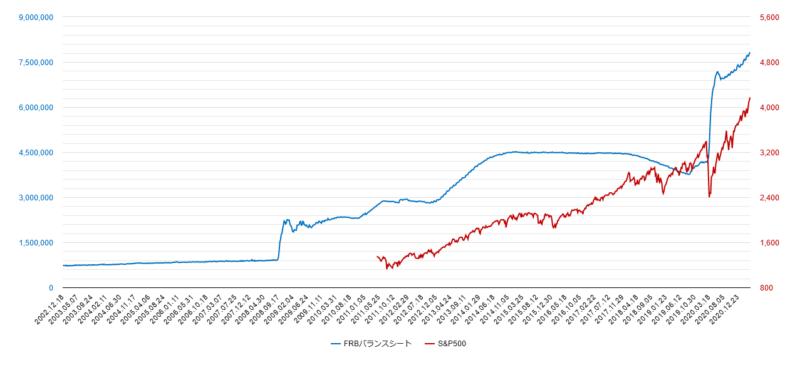 frbバランスシートのチャート