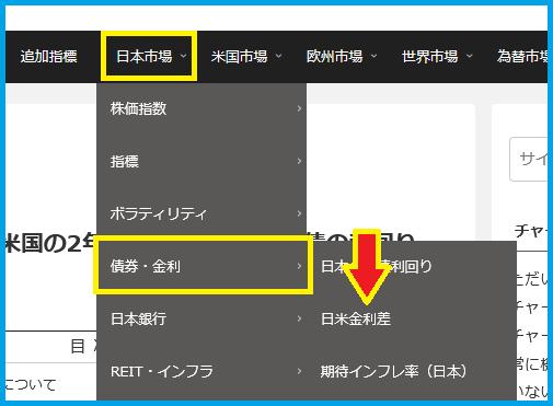 日米金利差メニュー移動