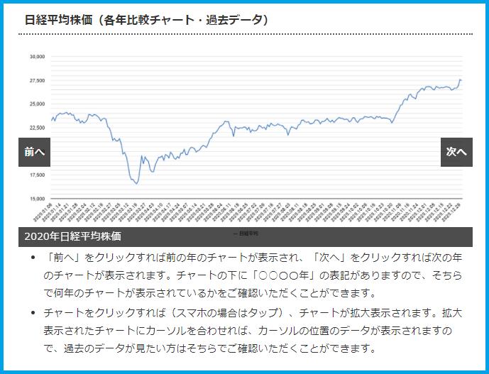 各年比較チャート(日経平均株価)