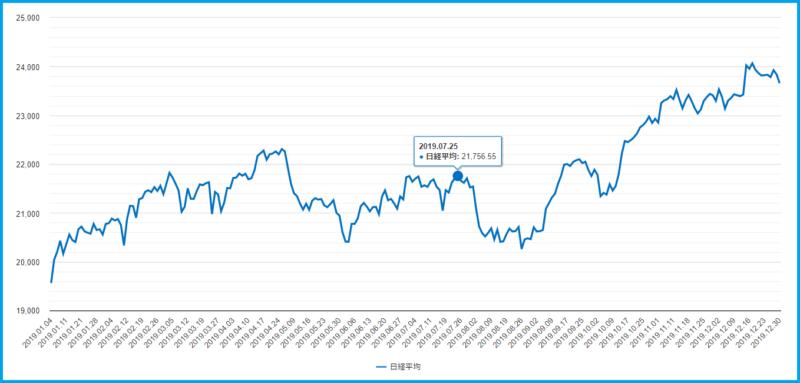 各年比較チャートの拡大