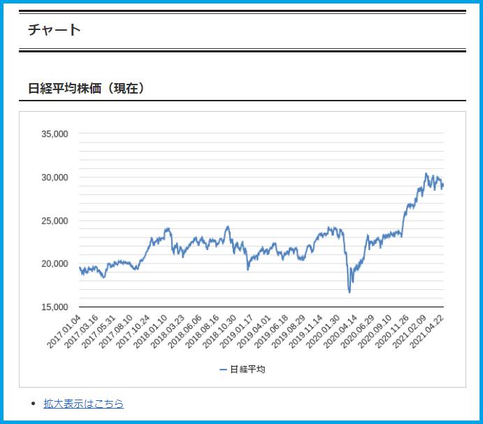 日経平均株価(現在)の紹介