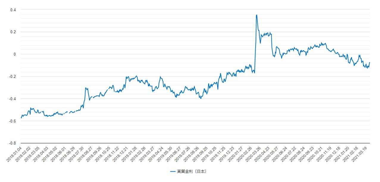 日本の実質金利チャート