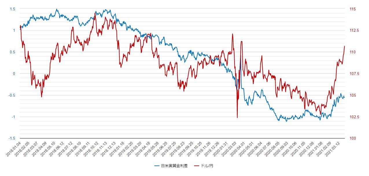 日米実質金利差のチャート
