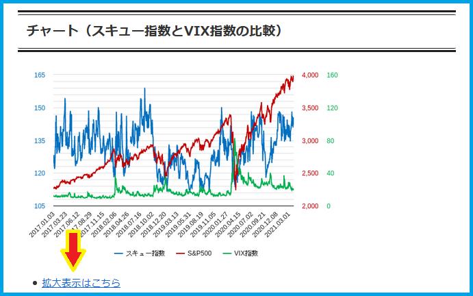 スキュー指数とVIX指数のチャートの紹介