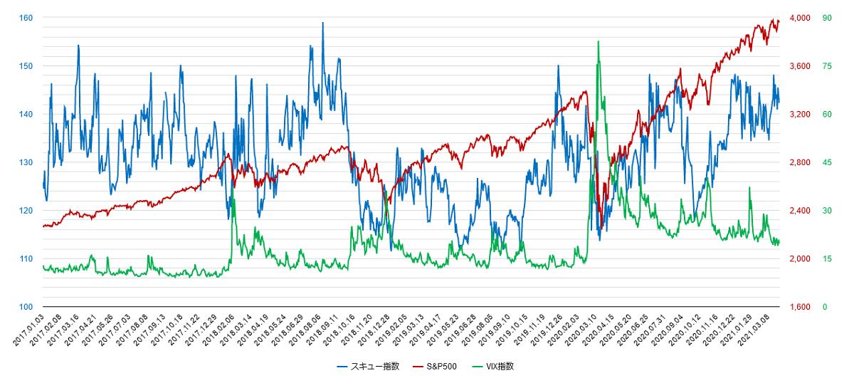 スキュー指数とvix指数のチャート