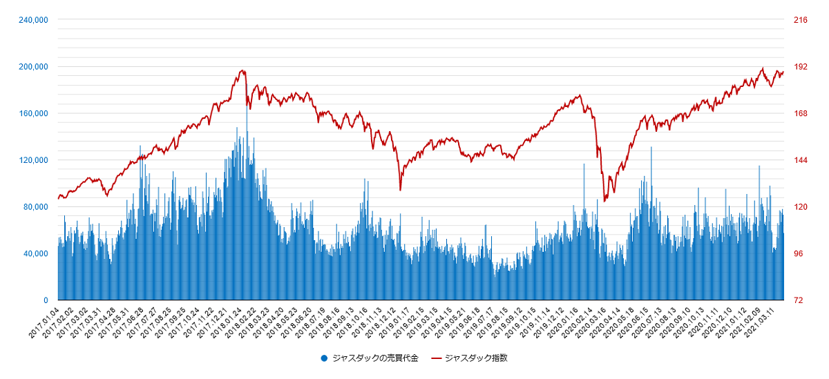 ジャスダックの売買代金とジャスダック指数の比較チャート