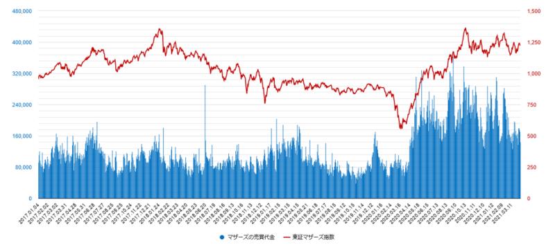 マザーズ売買代金と東証マザーズ指数の比較チャート