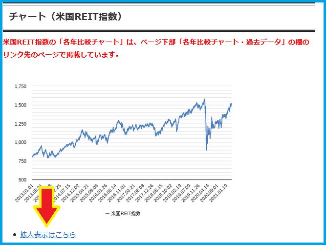 アメリカreit指数チャート