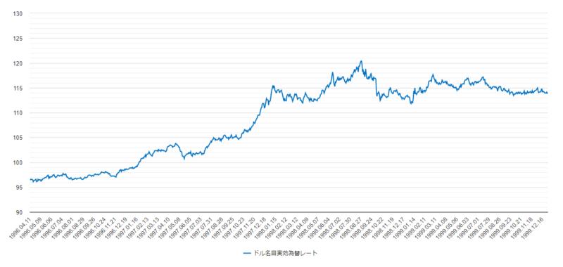 ドル名目実効為替レート1996年から1999年