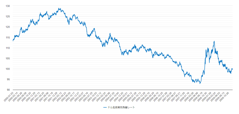 ドル名目実効為替レート2000年から2009年