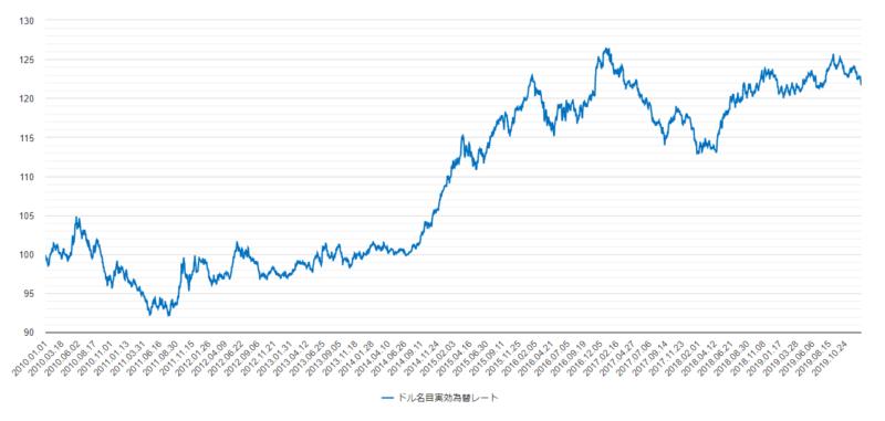 ドル名目実効為替レート2010年から2019年