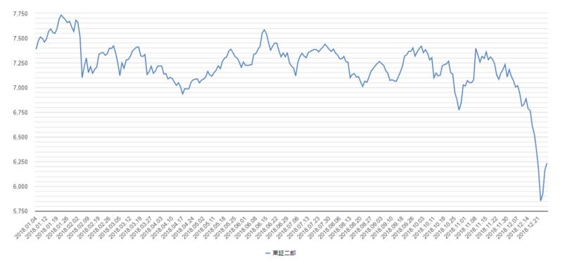 ジャスダック平均チャート2018年