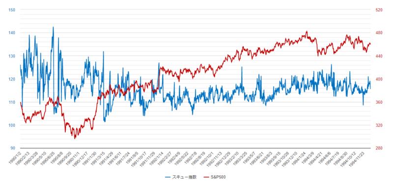 スキュー指数チャート1990年-1994年