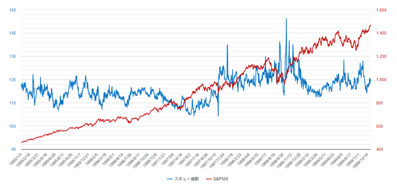 スキュー指数チャート1995年-1999年