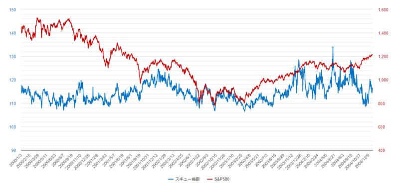 スキュー指数チャート2000年-2004年