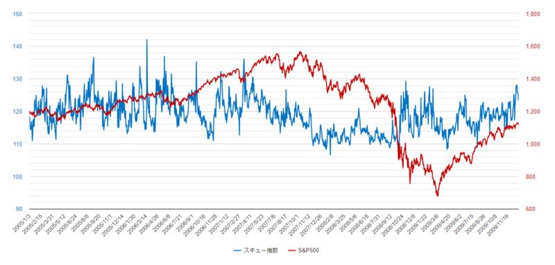 スキュー指数チャート2005年-2009年