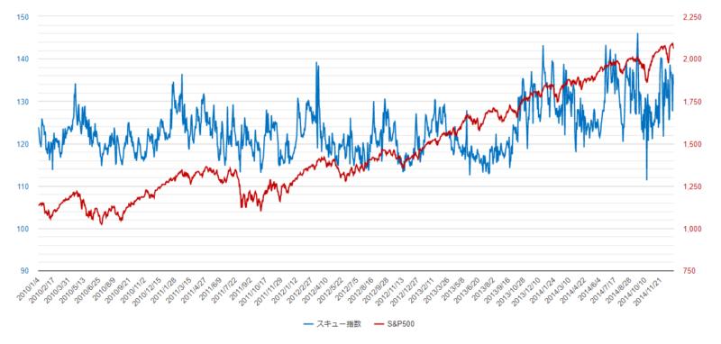 スキュー指数チャート2010年-2014年