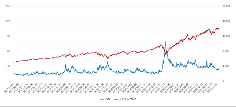 VXNとナスダック100比較チャート