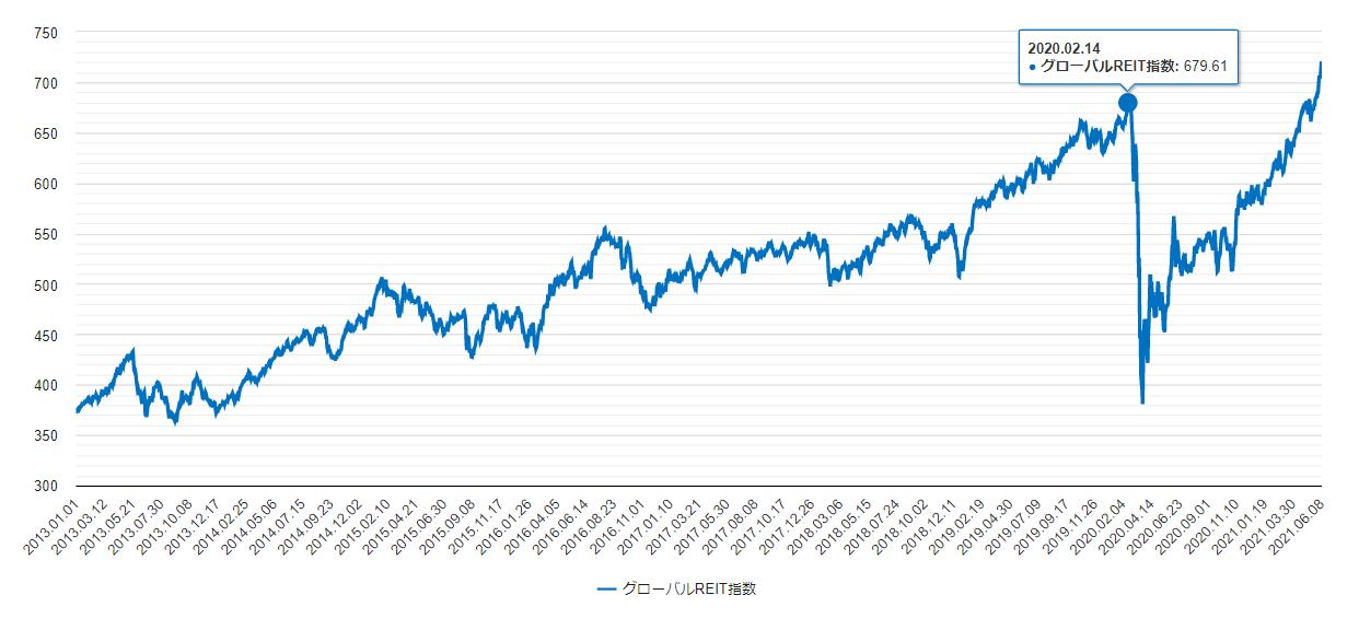 グローバルリート指数のチャート