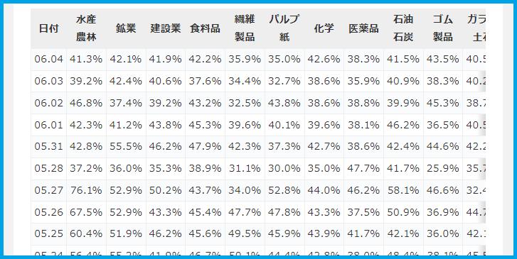空売り比率の時系列の表
