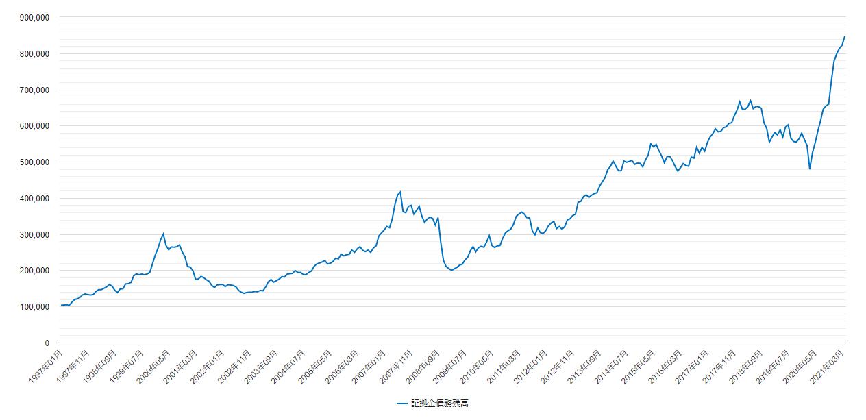 証拠金債務残高のチャート