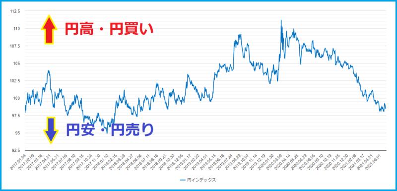 円インデックスの円高と円安の説明