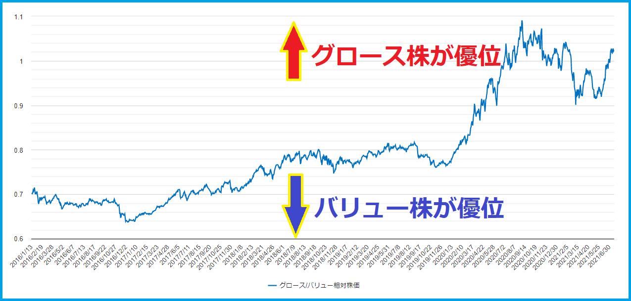 グロースバリュー相対株価の上昇と下落の見方