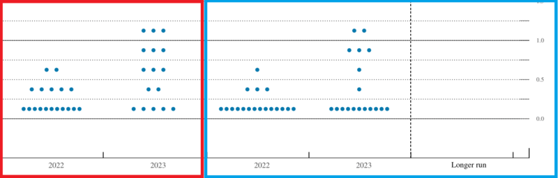 利上げ回数・利下げ回数の見方(ドットチャート)