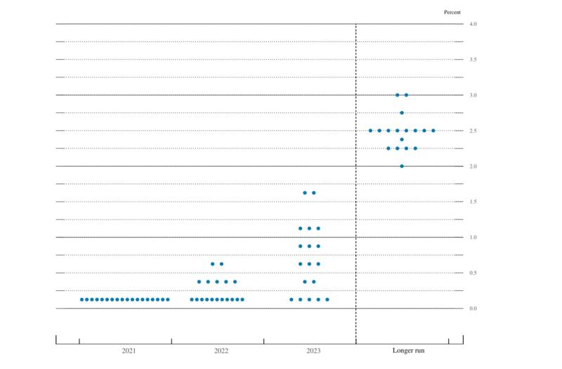2021年6月のドットチャート