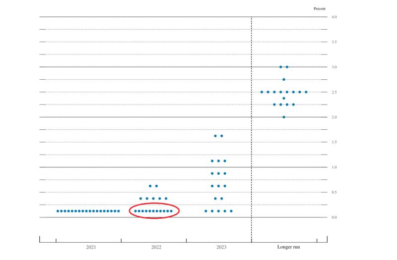 ドットチャートの見方をわかりやすく解説
