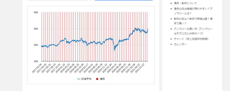 満月と株価のチャート