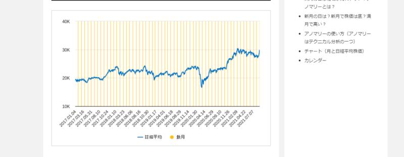新月と株価のチャート